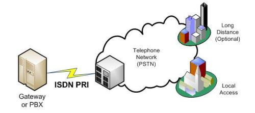 ISP & Telecom